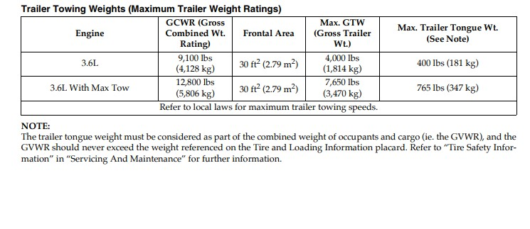 Towing Capacity - Lets get serious here    | Page 4 | Jeep